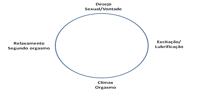 Funcionamento do desejo feminino